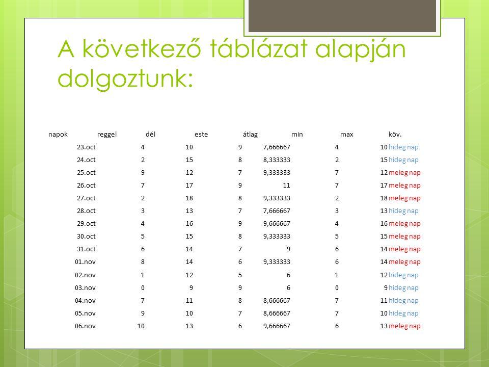 A következő táblázat alapján dolgoztunk: napokreggeldélesteátlagminmaxköv.