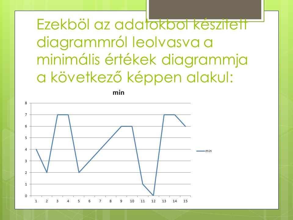 Ezekböl az adatokbol készitett diagrammról leolvasva a minimális értékek diagrammja a következő képpen alakul: