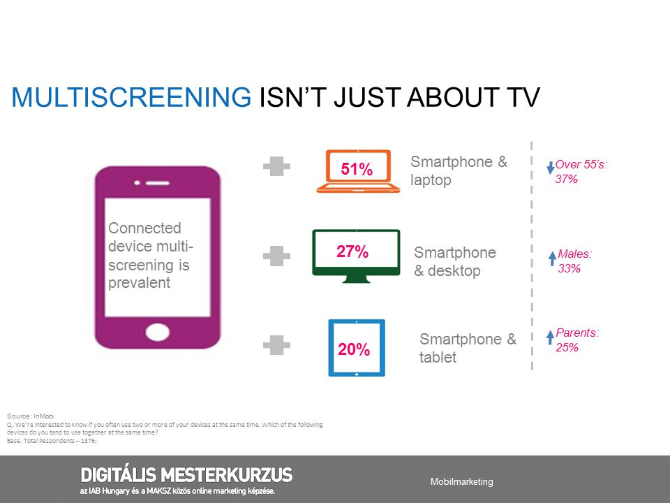 People experience immersion in a set of screens But the roles are not confrontational Use is more in parallel than sequential SCREEN COLLABORATION SHOULD REFLECT THE EXPERIENCES PEOPLE ARE HAVING Mobilmarketing