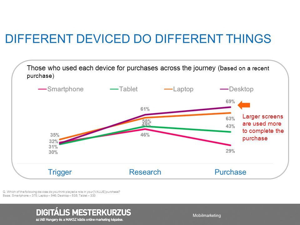 Purchase The path to purchase is not linear Online and in-store frequently have a cyclical relationship Devices drive people in-store and vice- versa THE SHOWROOM CYCLE Mobilmarketing