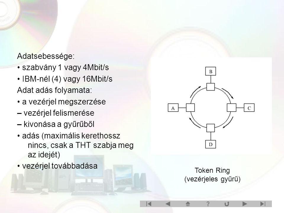 Adatsebessége: szabvány 1 vagy 4Mbit/s IBM-nél (4) vagy 16Mbit/s Adat adás folyamata: a vezérjel megszerzése – vezérjel felismerése – kivonása a gyűrűből adás (maximális kerethossz nincs, csak a THT szabja meg az idejét) vezérjel továbbadása Token Ring (vezérjeles gyűrű)