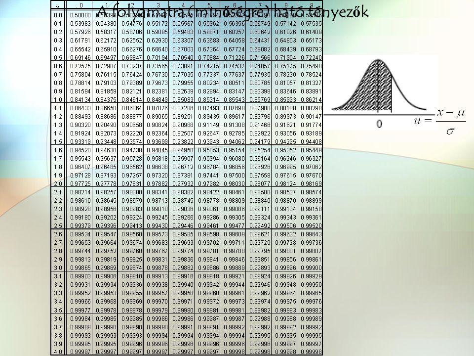 Minőségtartó szabályozás Döntési helyzetek a próba kimenetele alapján A másodfajú hiba valószínűsége H 0 :  =  0 H 1 :  ≠  0 f(u 0 /H 0 ) f(u 0 /H 1 ) mi NYME FMK Terméktervezési és Gyártástechnológiai Intézet Minőségbiztosítás 2009 Kovács Zsolt
