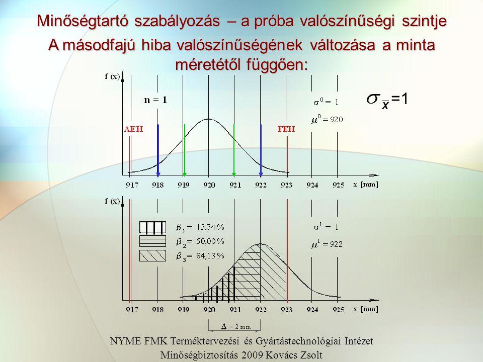 Minőségtartó szabályozás – a próba valószínűségi szintje A másodfajú hiba valószínűségének változása a minta méretétől függően: =1 NYME FMK Termékterv