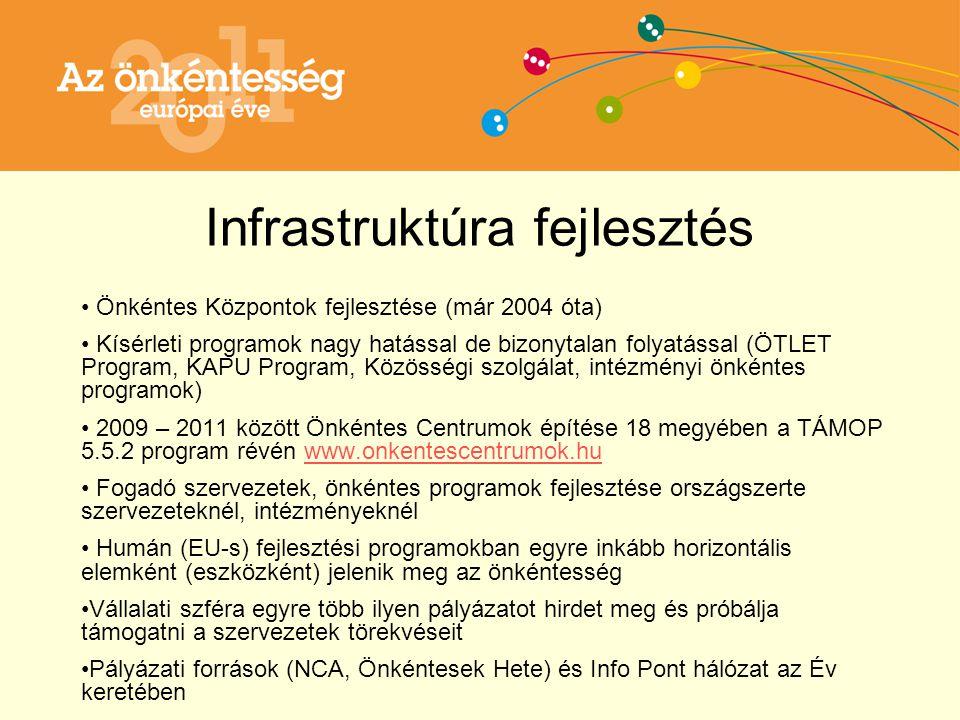 Infrastruktúra fejlesztés Önkéntes Központok fejlesztése (már 2004 óta) Kísérleti programok nagy hatással de bizonytalan folyatással (ÖTLET Program, KAPU Program, Közösségi szolgálat, intézményi önkéntes programok) 2009 – 2011 között Önkéntes Centrumok építése 18 megyében a TÁMOP 5.5.2 program révén www.onkentescentrumok.huwww.onkentescentrumok.hu Fogadó szervezetek, önkéntes programok fejlesztése országszerte szervezeteknél, intézményeknél Humán (EU-s) fejlesztési programokban egyre inkább horizontális elemként (eszközként) jelenik meg az önkéntesség Vállalati szféra egyre több ilyen pályázatot hirdet meg és próbálja támogatni a szervezetek törekvéseit Pályázati források (NCA, Önkéntesek Hete) és Info Pont hálózat az Év keretében
