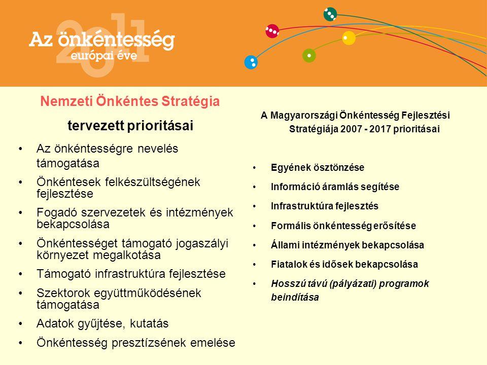 Szabályozási környezet Nemzeti Önkéntes Stratégia tervezett prioritásai Az önkéntességre nevelés támogatása Önkéntesek felkészültségének fejlesztése Fogadó szervezetek és intézmények bekapcsolása Önkéntességet támogató jogaszályi környezet megalkotása Támogató infrastruktúra fejlesztése Szektorok együttműködésének támogatása Adatok gyűjtése, kutatás Önkéntesség presztízsének emelése A Magyarországi Önkéntesség Fejlesztési Stratégiája 2007 - 2017 prioritásai Egyének ösztönzése Információ áramlás segítése Infrastruktúra fejlesztés Formális önkéntesség erősítése Állami intézmények bekapcsolása Fiatalok és idősek bekapcsolása Hosszú távú (pályázati) programok beindítása