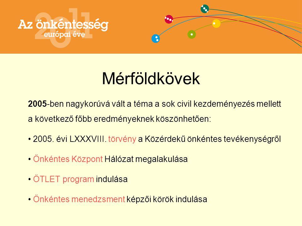 Magyarországi önkéntesség fejlesztési stratégiája 2007 – 2017 Egyének ösztönzése Információ áramlás segítése Infrastruktúra fejlesztés Formális önkéntesség erősítése Állami intézmények bekapcsolása Fiatalok és idősek bekapcsolása Hosszú távú (pályázati) programok beindítása