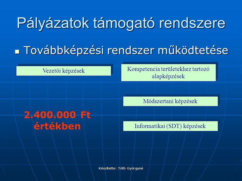 Készítette: Tóth Györgyné Pályázatok támogató rendszere Mentori rendszer biztosítása Mentori rendszer biztosítása Óralátogatások a TIOK-os intézményekbenÓralátogatások a TIOK-os intézményekben Mentori munkakapcsolat, tanácsadás, tapasztalat átadás (kölcsönös)Mentori munkakapcsolat, tanácsadás, tapasztalat átadás (kölcsönös) 630.000 Ft értékben