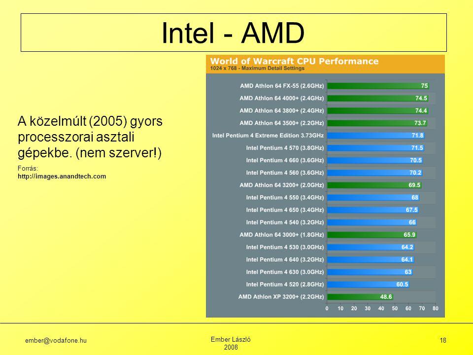 ember@vodafone.hu Ember László 2008 18 Intel - AMD A közelmúlt (2005) gyors processzorai asztali gépekbe.