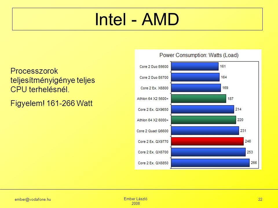 ember@vodafone.hu Ember László 2008 22 Intel - AMD Processzorok teljesítményigénye teljes CPU terhelésnél.