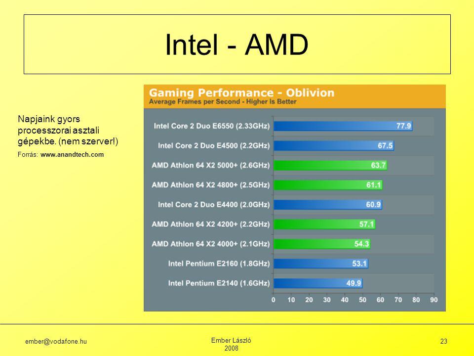 ember@vodafone.hu Ember László 2008 23 Intel - AMD Napjaink gyors processzorai asztali gépekbe.