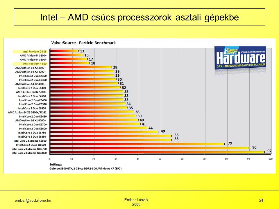 ember@vodafone.hu Ember László 2008 24 Intel – AMD csúcs processzorok asztali gépekbe