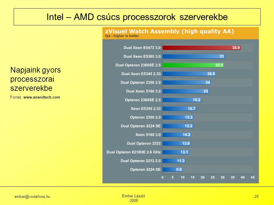 ember@vodafone.hu Ember László 2008 25 Intel – AMD csúcs processzorok szerverekbe Napjaink gyors processzorai szerverekbe Forrás: www.anandtech.com