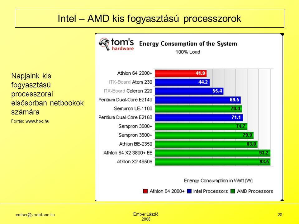 ember@vodafone.hu Ember László 2008 28 Intel – AMD kis fogyasztású processzorok Napjaink kis fogyasztású processzorai elsősorban netbookok számára Forrás: www.hoc.hu