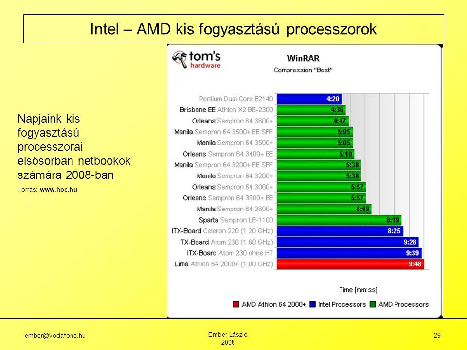 ember@vodafone.hu Ember László 2008 29 Intel – AMD kis fogyasztású processzorok Napjaink kis fogyasztású processzorai elsősorban netbookok számára 2008-ban Forrás: www.hoc.hu