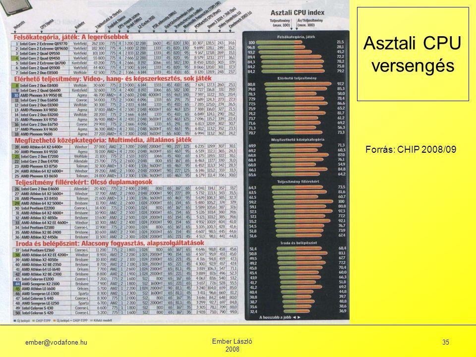 ember@vodafone.hu Ember László 2008 35 Asztali CPU versengés Forrás: CHIP 2008/09