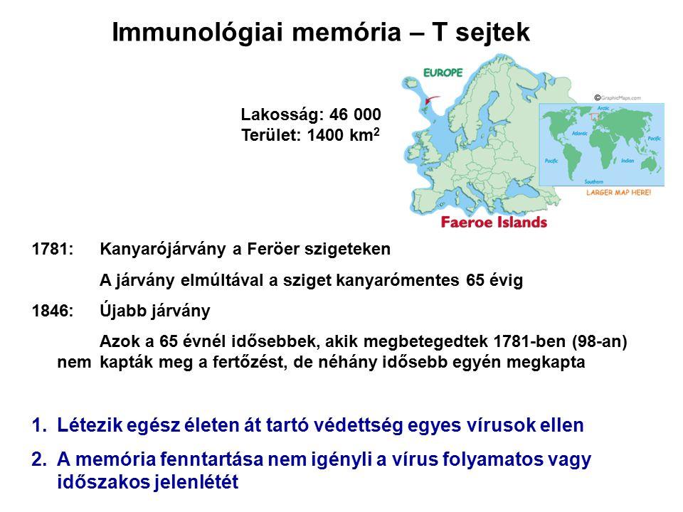 1781:Kanyarójárvány a Feröer szigeteken A járvány elmúltával a sziget kanyarómentes 65 évig 1846: Újabb járvány Azok a 65 évnél idősebbek, akik megbet