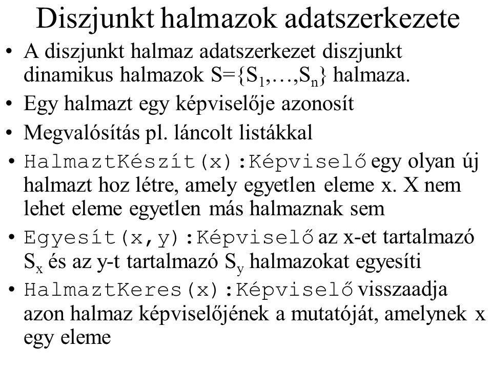 Diszjunkt halmazok adatszerkezete A diszjunkt halmaz adatszerkezet diszjunkt dinamikus halmazok S={S 1,…,S n } halmaza. Egy halmazt egy képviselője az