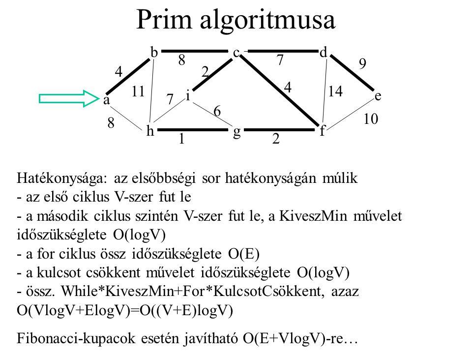 Prim algoritmusa a b h i g d f e 9 10 1411 21 8 4 6 2 7 8 7 c 4 Hatékonysága: az elsőbbségi sor hatékonyságán múlik - az első ciklus V-szer fut le - a