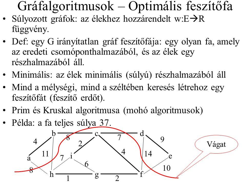 Gráfalgoritmusok – Optimális feszítőfa Súlyozott gráfok: az élekhez hozzárendelt w:E  R függvény. Def: egy G irányítatlan gráf feszítőfája: egy olyan