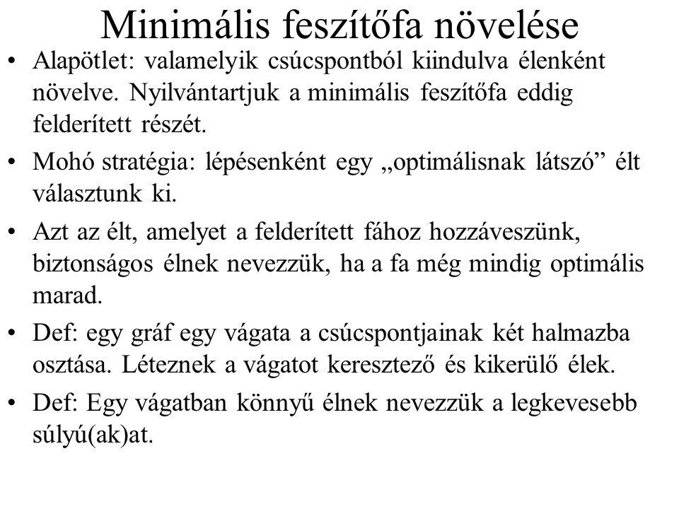 Minimális feszítőfa növelése Alapötlet: valamelyik csúcspontból kiindulva élenként növelve. Nyilvántartjuk a minimális feszítőfa eddig felderített rés