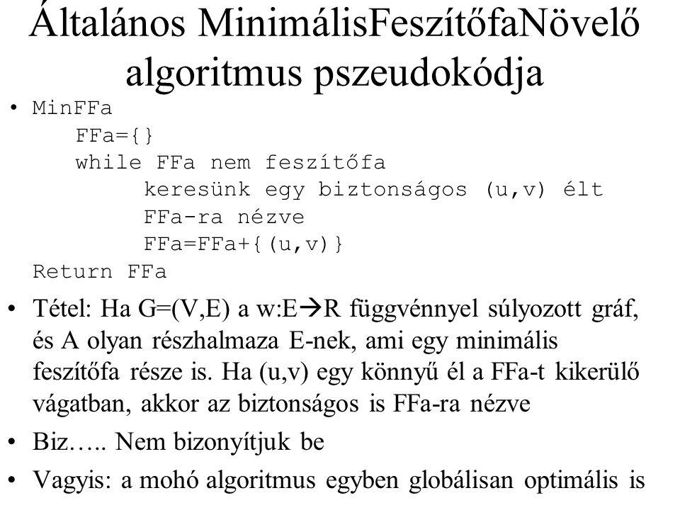 Általános MinimálisFeszítőfaNövelő algoritmus pszeudokódja MinFFa FFa={} while FFa nem feszítőfa keresünk egy biztonságos (u,v) élt FFa-ra nézve FFa=F