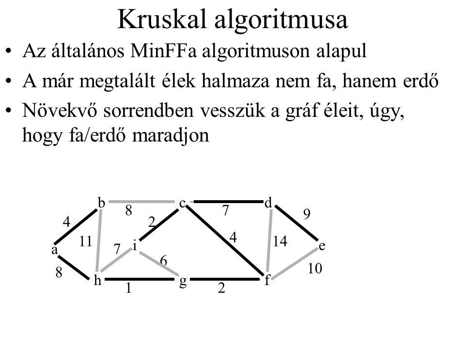 Kruskal algoritmusa Az általános MinFFa algoritmuson alapul A már megtalált élek halmaza nem fa, hanem erdő Növekvő sorrendben vesszük a gráf éleit, ú