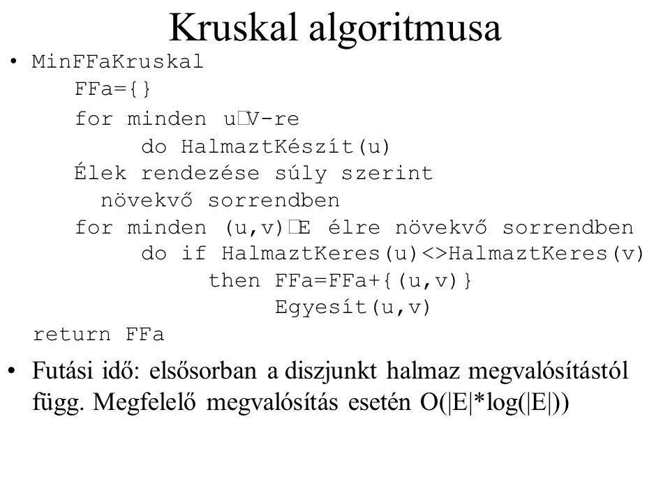 Kruskal algoritmusa MinFFaKruskal FFa={} for minden u  V-re do HalmaztKészít(u) Élek rendezése súly szerint növekvő sorrendben for minden (u,v)  E é