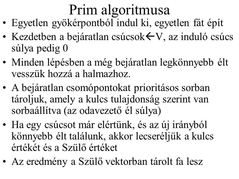 Prim algoritmusa Egyetlen gyökérpontból indul ki, egyetlen fát épít Kezdetben a bejáratlan csúcsok  V, az induló csúcs súlya pedig 0 Minden lépésben