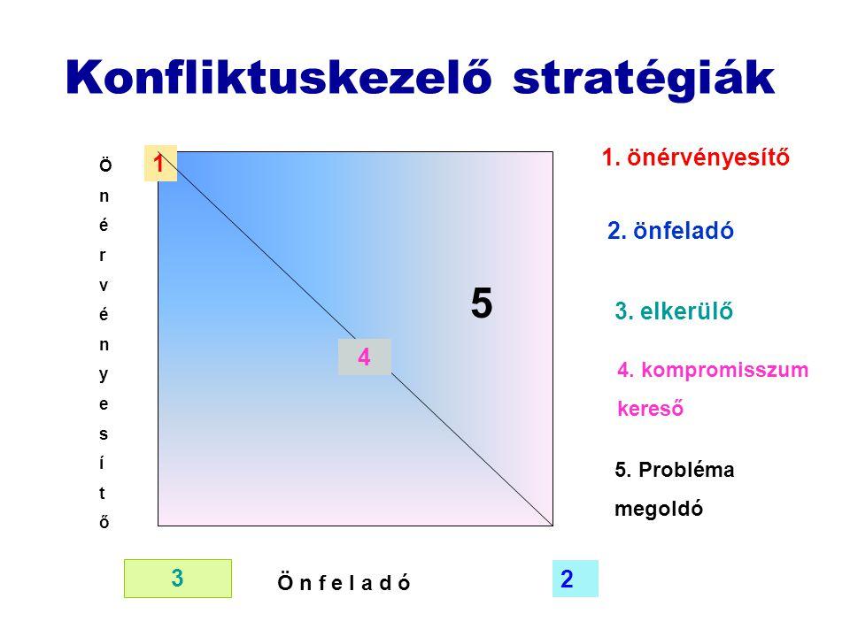 Konfliktuskezelő stratégiák Ö n é r v é n y e s í t ő Ö n f e l a d ó 1 2 3 4 5 1. önérvényesítő 2. önfeladó 3. elkerülő 4. kompromisszum kereső 5. Pr