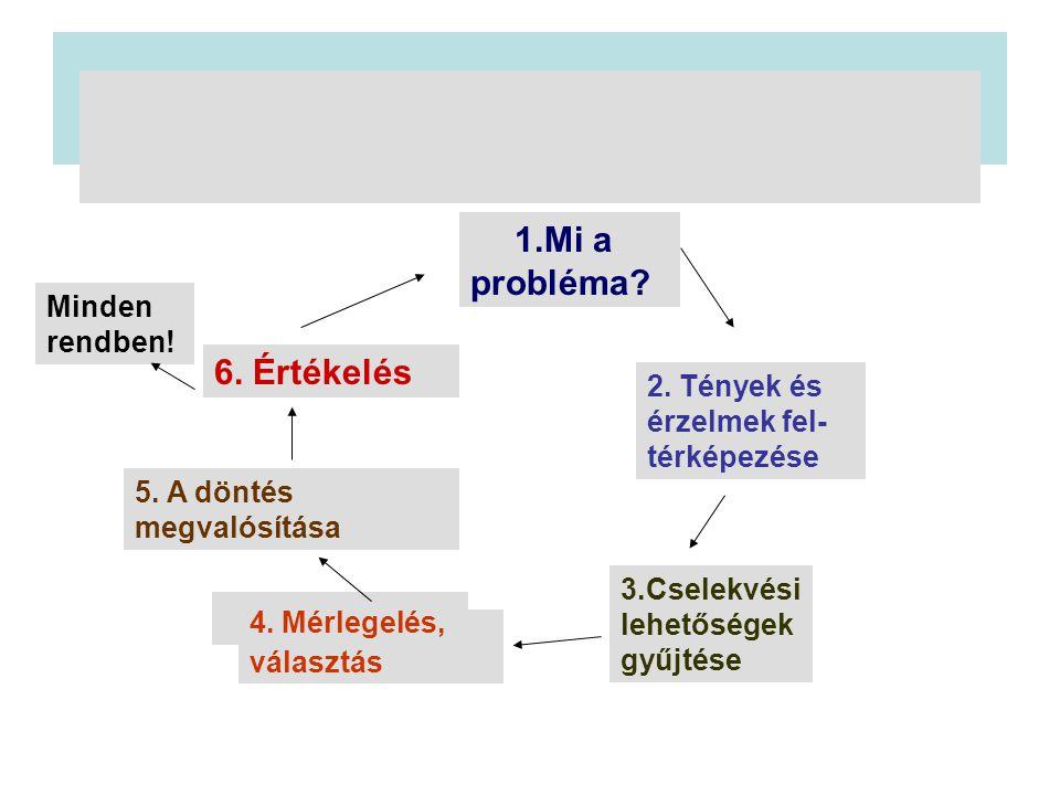 Konstruktív problémamegoldás 1.Mi a probléma? 2. Tények és érzelmek fel- térképezése 3.Cselekvési lehetőségek gyűjtése 4. Mérlegelés, választás 5. A d