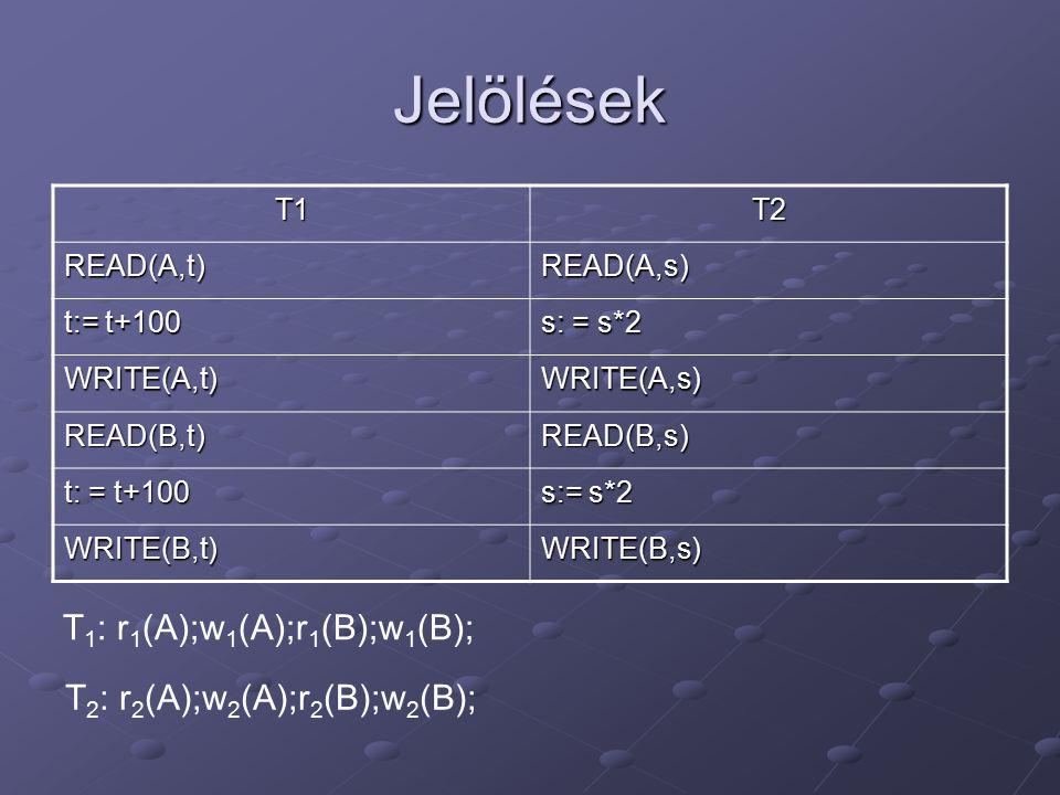 Jelölések T1T2 READ(A,t)READ(A,s) t:= t+100 s: = s*2 WRITE(A,t)WRITE(A,s) READ(B,t)READ(B,s) t: = t+100 s:= s*2 WRITE(B,t)WRITE(B,s) T 1 : r 1 (A);w 1 (A);r 1 (B);w 1 (B); T 2 : r 2 (A);w 2 (A);r 2 (B);w 2 (B);