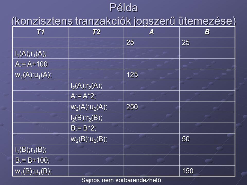 Példa (konzisztens tranzakciók jogszerű ütemezése) T1T2AB 2525 l 1 (A);r 1 (A); A:= A+100 w 1 (A);u 1 (A); 125 l 2 (A);r 2 (A); A:= A*2; w 2 (A);u 2 (A); 250 l 2 (B);r 2 (B); B:= B*2; w 2 (B);u 2 (B); 50 l 1 (B);r 1 (B); B:= B+100; w 1 (B);u 1 (B); 150 Sajnos nem sorbarendezhető