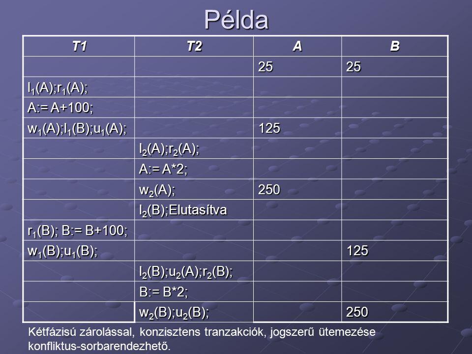 Példa T1T2AB 2525 l 1 (A);r 1 (A); A:= A+100; w 1 (A);l 1 (B);u 1 (A); 125 l 2 (A);r 2 (A); A:= A*2; w 2 (A); 250 l 2 (B);Elutasítva r 1 (B); B:= B+10