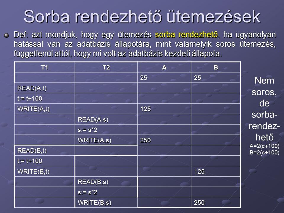 Példa T1T2AB 2525 l 1 (A);r 1 (A); A:= A+100; w 1 (A);l 1 (B);u 1 (A); 125 l 2 (A);r 2 (A); A:= A*2; w 2 (A); 250 l 2 (B);Elutasítva r 1 (B); B:= B+100; w 1 (B);u 1 (B); 125 l 2 (B);u 2 (A);r 2 (B); B:= B*2; w 2 (B);u 2 (B); 250 Kétfázisú zárolással, konzisztens tranzakciók, jogszerű ütemezése konfliktus-sorbarendezhető.