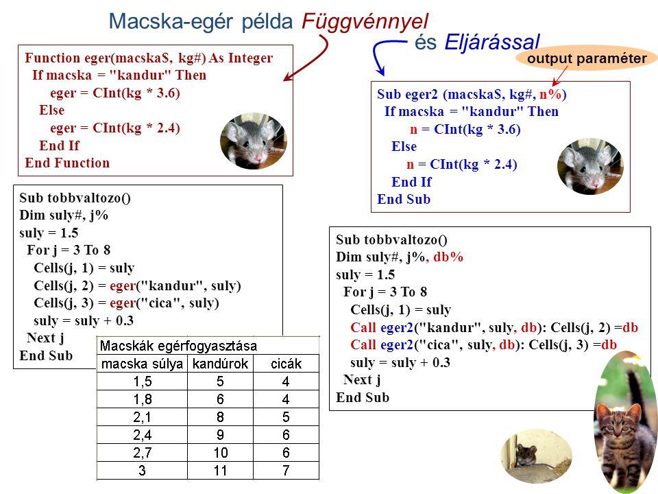 2 Macska-egér példa Függvénnyel Sub tobbvaltozo() Dim suly#, j% suly = 1.5 For j = 3 To 8 Cells(j, 1) = suly Cells(j, 2) = eger( kandur , suly) Cells(j, 3) = eger( cica , suly) suly = suly + 0.3 Next j End Sub Function eger(macska$, kg#) As Integer If macska = kandur Then eger = CInt(kg * 3.6) Else eger = CInt(kg * 2.4) End If End Function Sub eger2 (macska$, kg#, n%) If macska = kandur Then n = CInt(kg * 3.6) Else n = CInt(kg * 2.4) End If End Sub Sub tobbvaltozo() Dim suly#, j%, db% suly = 1.5 For j = 3 To 8 Cells(j, 1) = suly Call eger2( kandur , suly, db): Cells(j, 2) =db Call eger2( cica , suly, db): Cells(j, 3) =db suly = suly + 0.3 Next j End Sub és Eljárással output paraméter