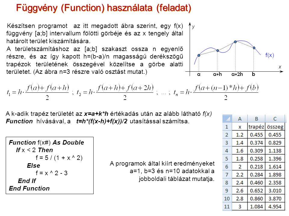 Készítsen programot az itt megadott ábra szerint, egy f(x) függvény [a;b] intervallum fölötti görbéje és az x tengely által határolt terület kiszámítására.