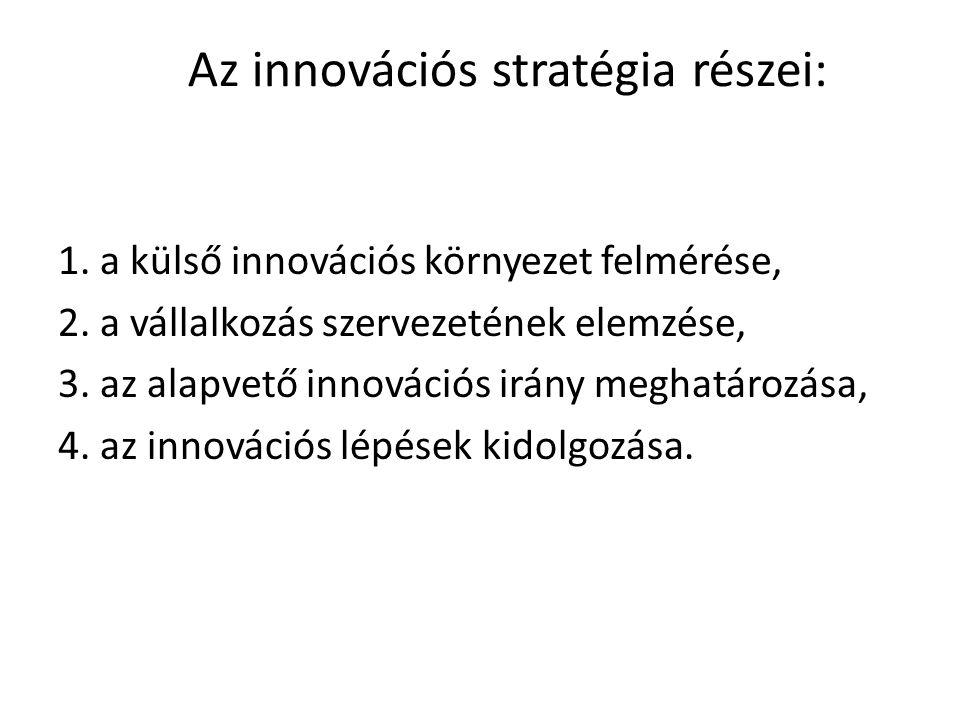 Az innovációs stratégia részei: 1.a külső innovációs környezet felmérése, 2.