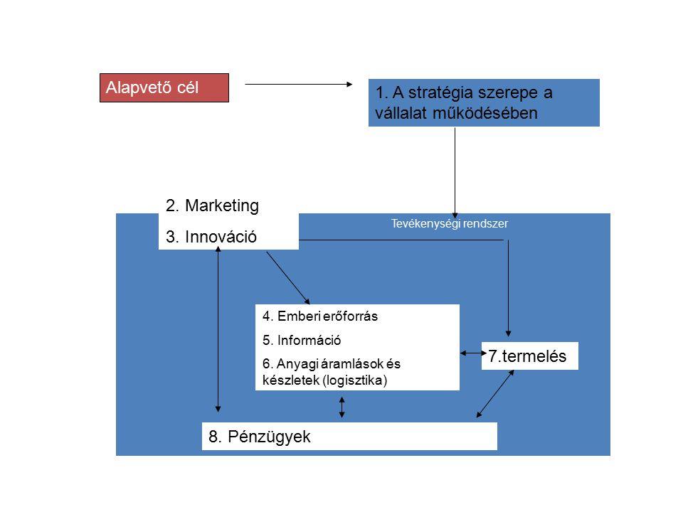 Alapvető cél 1.A stratégia szerepe a vállalat működésében 2.
