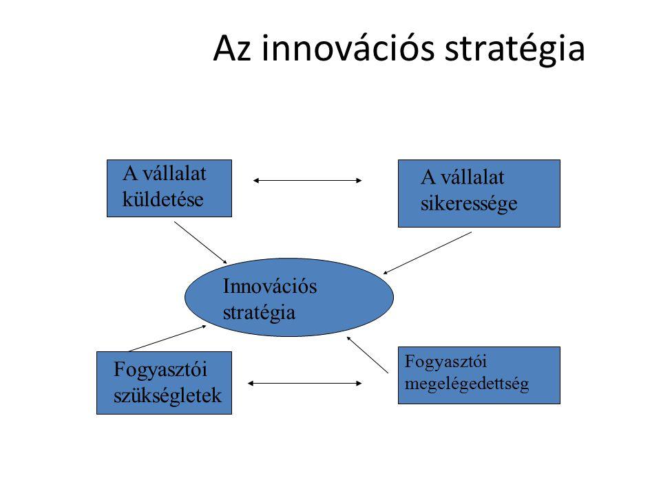 Az innovációs stratégia A vállalat küldetése A vállalat sikeressége Fogyasztói szükségletek Fogyasztói megelégedettség Innovációs stratégia
