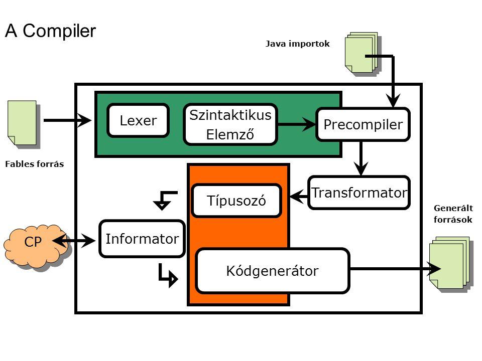 A Compiler Lexer Precompiler Transformator Szintaktikus Elemző Típusozó Informator CP Kódgenerátor Fables forrás Java importok Generált források