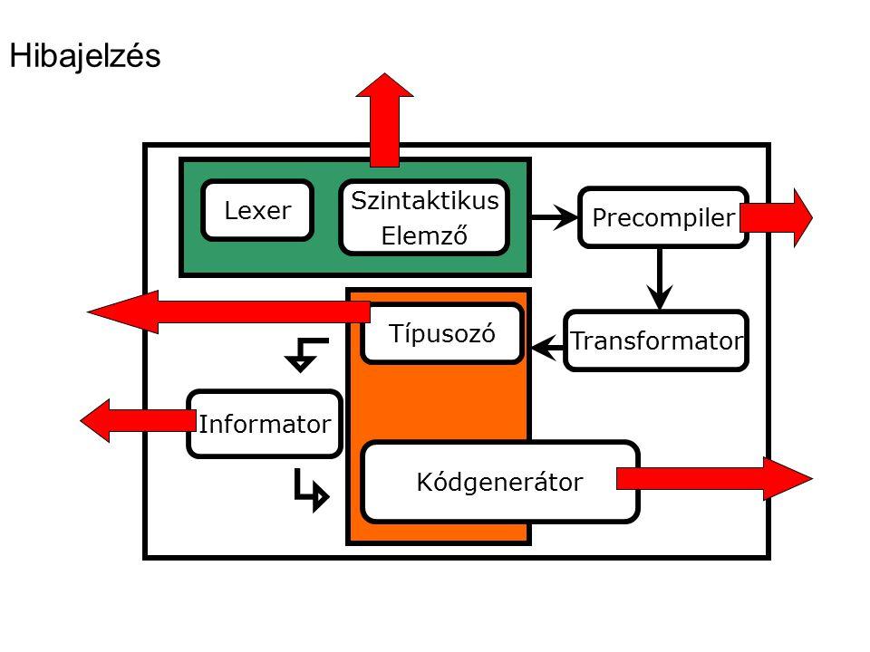 Hibajelzés Lexer Precompiler Transformator Szintaktikus Elemző Típusozó Informator Kódgenerátor