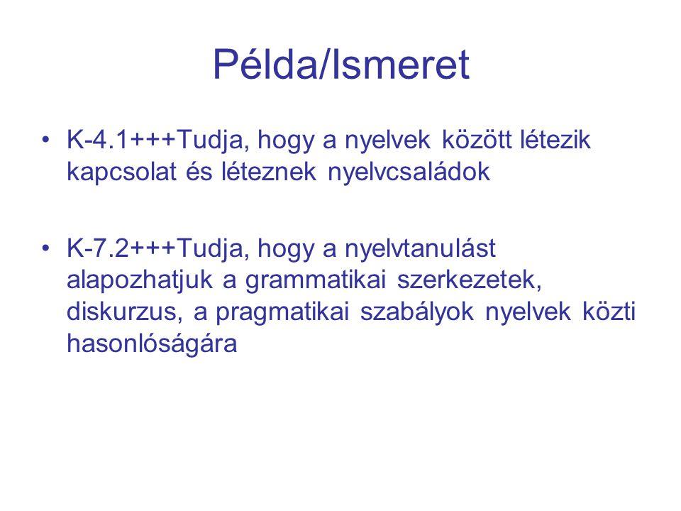 Példa/Ismeret K-4.1+++Tudja, hogy a nyelvek között létezik kapcsolat és léteznek nyelvcsaládok K-7.2+++Tudja, hogy a nyelvtanulást alapozhatjuk a grammatikai szerkezetek, diskurzus, a pragmatikai szabályok nyelvek közti hasonlóságára