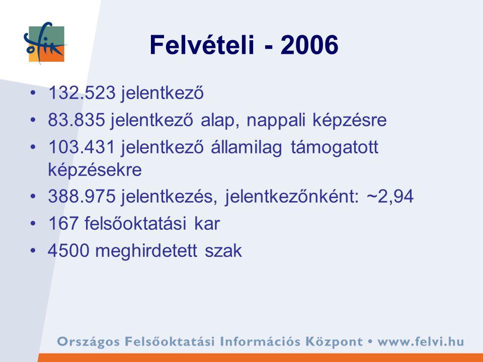 Felvételi - 2006 132.523 jelentkező 83.835 jelentkező alap, nappali képzésre 103.431 jelentkező államilag támogatott képzésekre 388.975 jelentkezés, jelentkezőnként: ~2,94 167 felsőoktatási kar 4500 meghirdetett szak