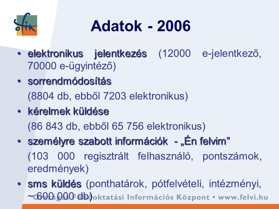 """Adatok - 2006 elektronikus jelentkezéselektronikus jelentkezés (12000 e-jelentkező, 70000 e-ügyintéző) sorrendmódosítássorrendmódosítás (8804 db, ebből 7203 elektronikus) kérelmek küldésekérelmek küldése (86 843 db, ebből 65 756 elektronikus) személyre szabott információk - """"Én felvim személyre szabott információk - """"Én felvim (103 000 regisztrált felhasználó, pontszámok, eredmények) sms küldéssms küldés (ponthatárok, pótfelvételi, intézményi, ~ 600 000 db)"""