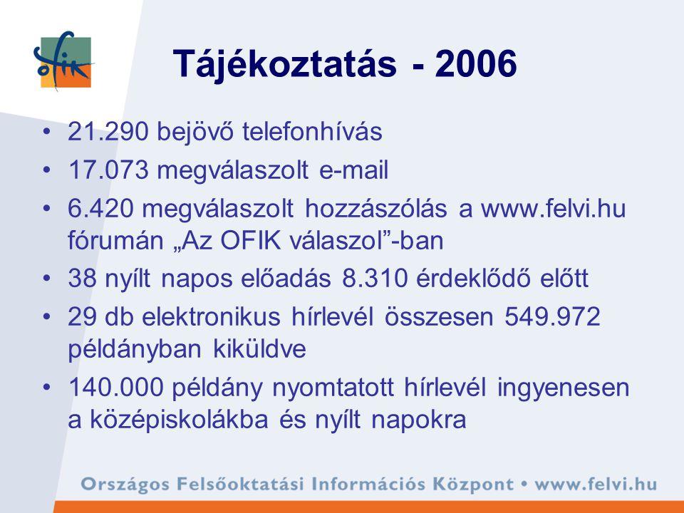 """Tájékoztatás - 2006 21.290 bejövő telefonhívás 17.073 megválaszolt e-mail 6.420 megválaszolt hozzászólás a www.felvi.hu fórumán """"Az OFIK válaszol -ban 38 nyílt napos előadás 8.310 érdeklődő előtt 29 db elektronikus hírlevél összesen 549.972 példányban kiküldve 140.000 példány nyomtatott hírlevél ingyenesen a középiskolákba és nyílt napokra"""
