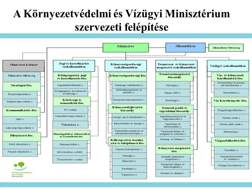 A Környezetvédelmi és Vízügyi Minisztérium szervezeti felépítése