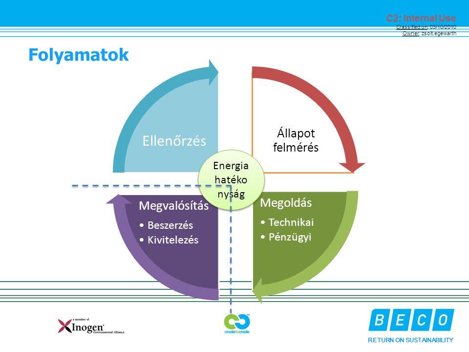 RETURN ON SUSTAINABILITY C2: Internal Use Classified on: 03/10/2010 Owner: zsolt.egewarth Folyamatok Állapot felmérés Megoldás Technikai Pénzügyi Megvalósítás Beszerzés Kivitelezés Ellenőrzés Energia hatéko nyság Energia hatéko nyság