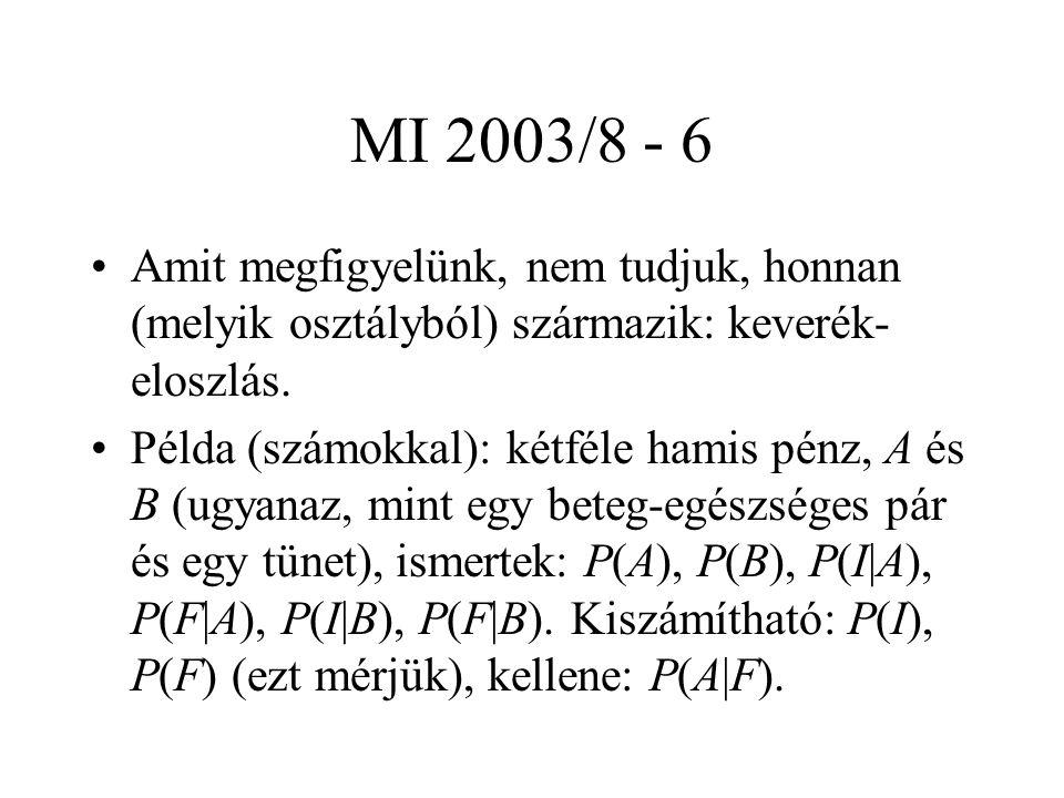 MI 2003/8 - 27 Ez viszont lineáris függvény, vagyis: g i (x) = ahol és