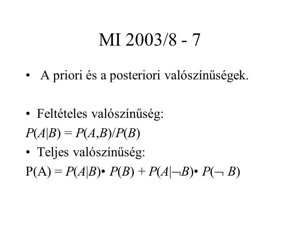 MI 2003/8 - 8 Bayes szabály: P(A|B) = P(B | A) P(A) /P(B) Bayes tétel: a Bayes szabályban a nevezőt a teljes valószínűség tételével adjuk meg Alkalmazás a korábbi példára
