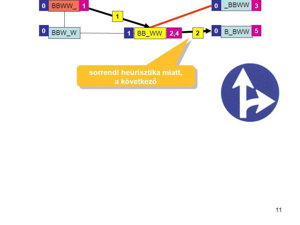 11 BBW_W BB_WW BBWW_ BBW_W _BBWW B_BWW 00 00 1 1 2 1 2,4 3 sorrendi heurisztika miatt, a következő sorrendi heurisztika miatt, a következő 5